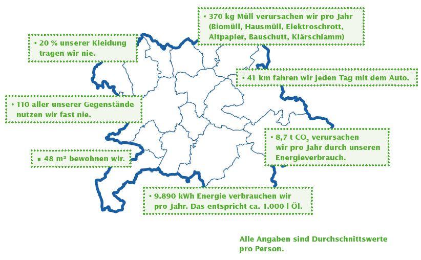 Karte des Landkreises mit klimaschutz relevanten Zahlen. Alle Angaben sind Durchschnittswerte pro Person. 20% unserer Kleidung tragen wir nie. 370 kg Müll verursachen wir pro Jahr (Biomüll, Hausmüll, Elektroschrott, Altpapier, Bauschutt, Klärschlamm). 41 km fahren wir jeden Tag mit dem Auto. 8,7 t CO2 verursachen wir pro Jahr durch unseren Energieverbrauch. 9890 kWh Energie verbrauchen wir pro Jahr. Das entspricht ca. 1000 l Öl. 48 m2 bewohnen wir. 110 aller unserer Gegenstände nutzen wir fast nie.