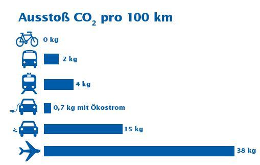 Vergleich des CO2-Ausstosses der unterschiedlichen Verkehrsmittel. Alle Angaben: CO2 pro 100 km. Fahrrad: 0 kg. Bus: 2 kg. Bahn: 4 kg. Elektroauto mit Ökostrom betrieben: 0,7 kg. Auto: 15 kg. Flugzeug: 38 kg.
