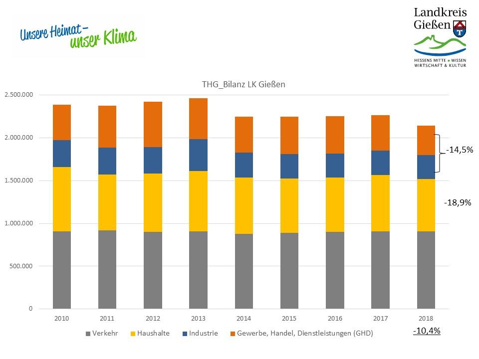 Treibhausgasbilanz des Landkreises Gießen der Jahre 2010 bis 2018